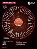 Infografica delle sonde spaziali lanciate verso Marte, dagli anni '60 del XX secolo al prossimo futuro (credit: ESA)