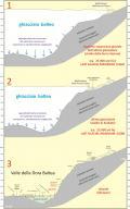 Profili geologici dell'area dei Balmetti di Borgofranco durante e dopo l'Ultima Glaciazione